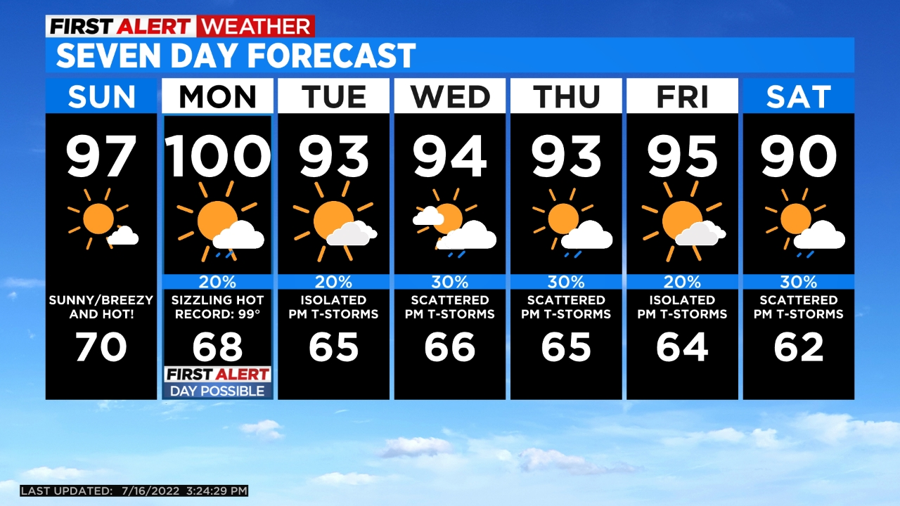 5day Scattered storms Continue Across the State Into the Weekend