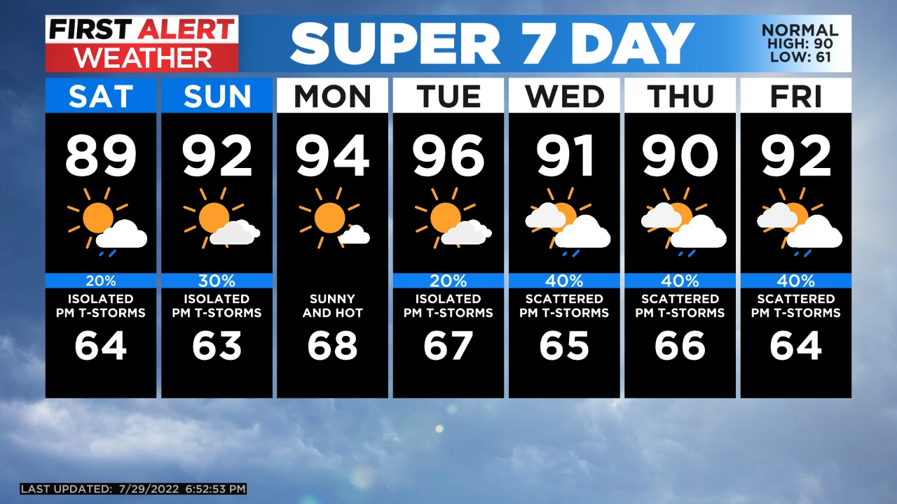 5day Heat Wave And Gusty Storms