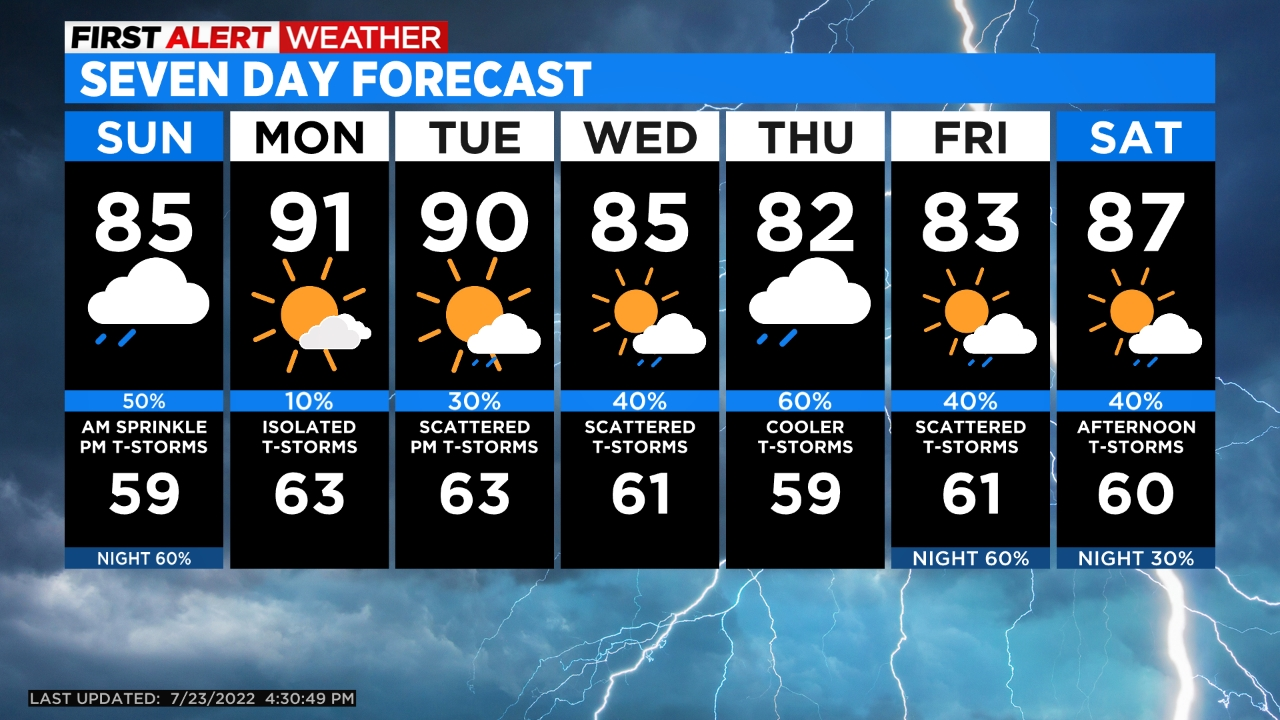 5day More Storms Possible On Tuesday