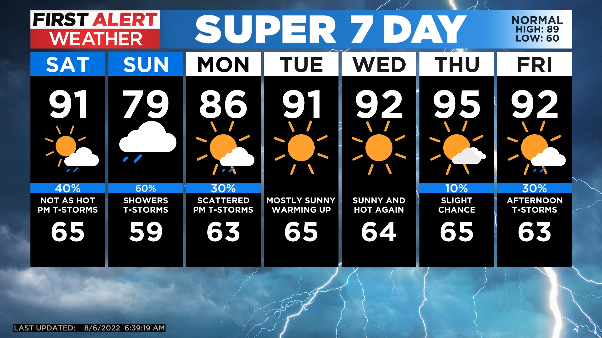 5day A Cooler Finish To The Last Weekend Of September
