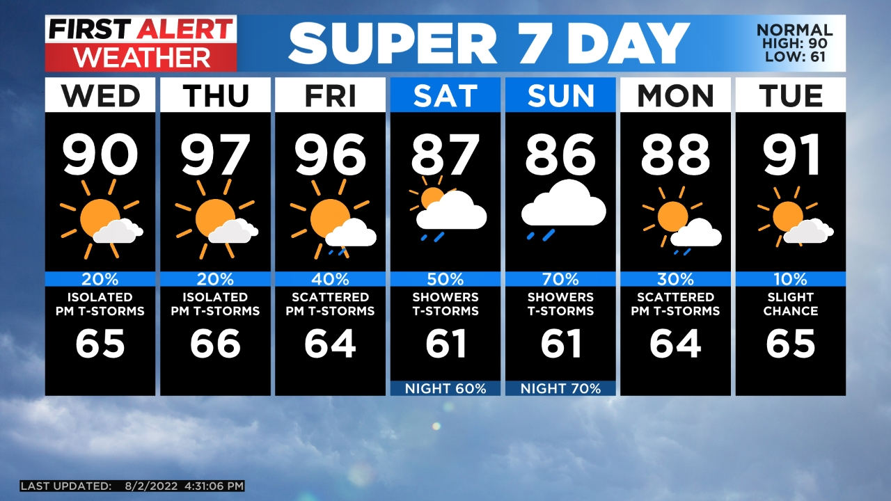 5day Temperatures to Stay Below Normal as Showers and Storms Continue