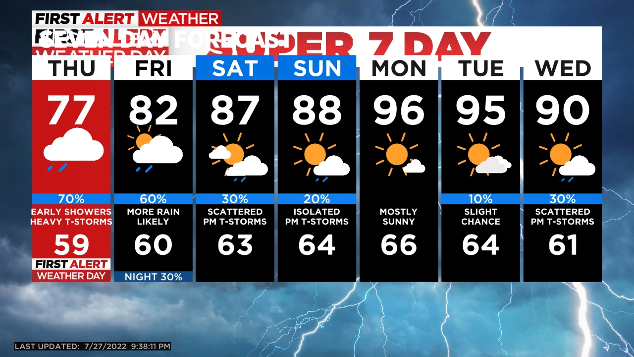 5day Overall Warmer And Drier Today. Isolated T Storms Still Possible