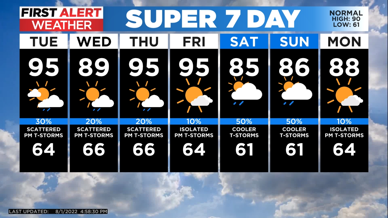 5day Unsettled Start To The Week Before A Warming Trend