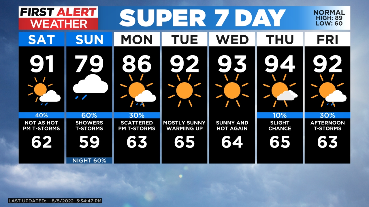 5day Isolated Storms Possible Thursday Before Warm Up
