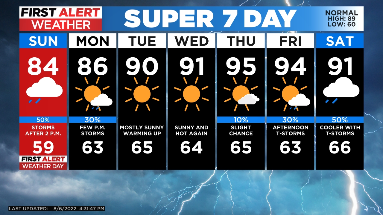 5day Chance For Late Day Thunderstorms Especially East Of Denver