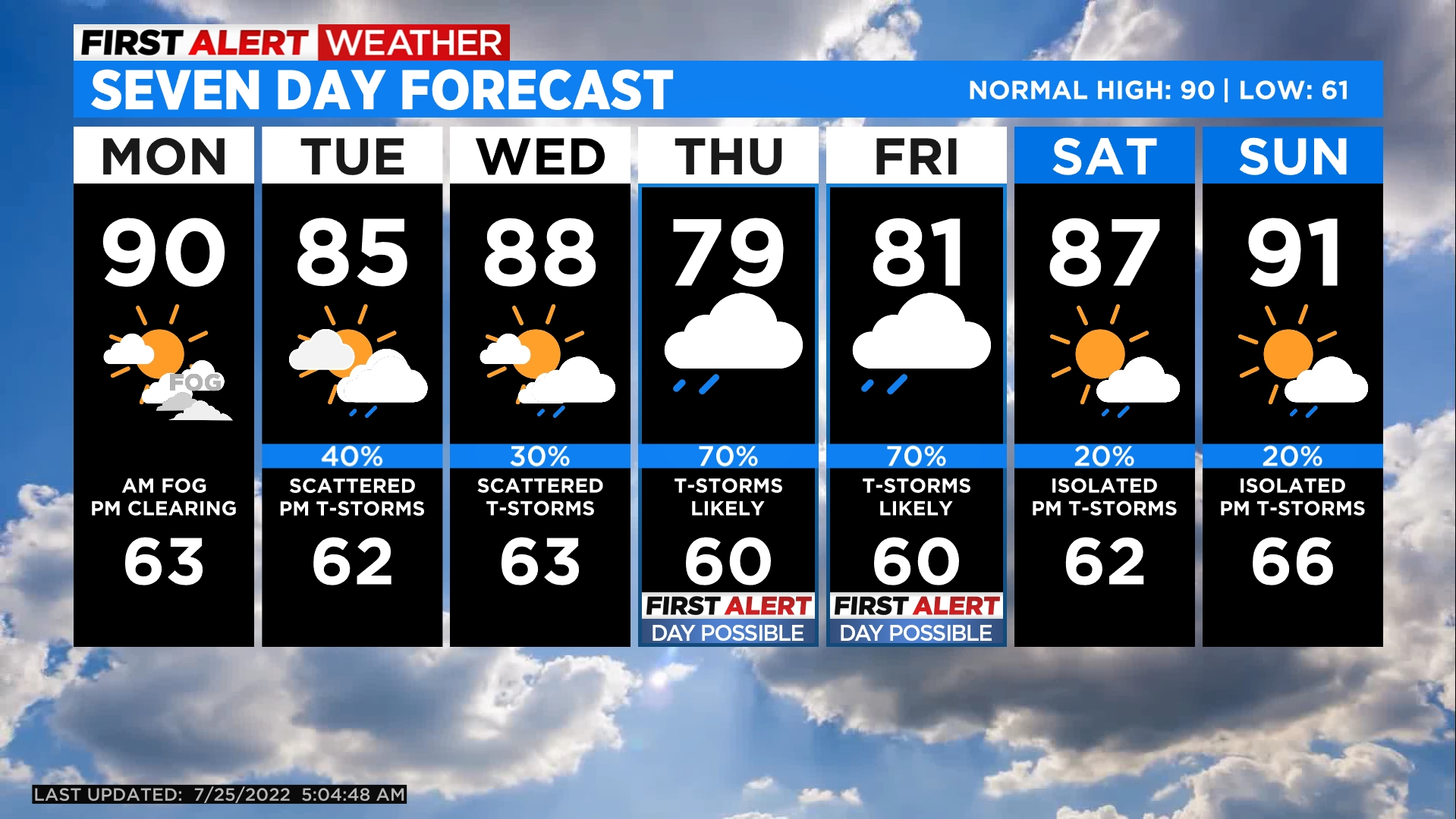 5day Cool Start Before Warming Trend