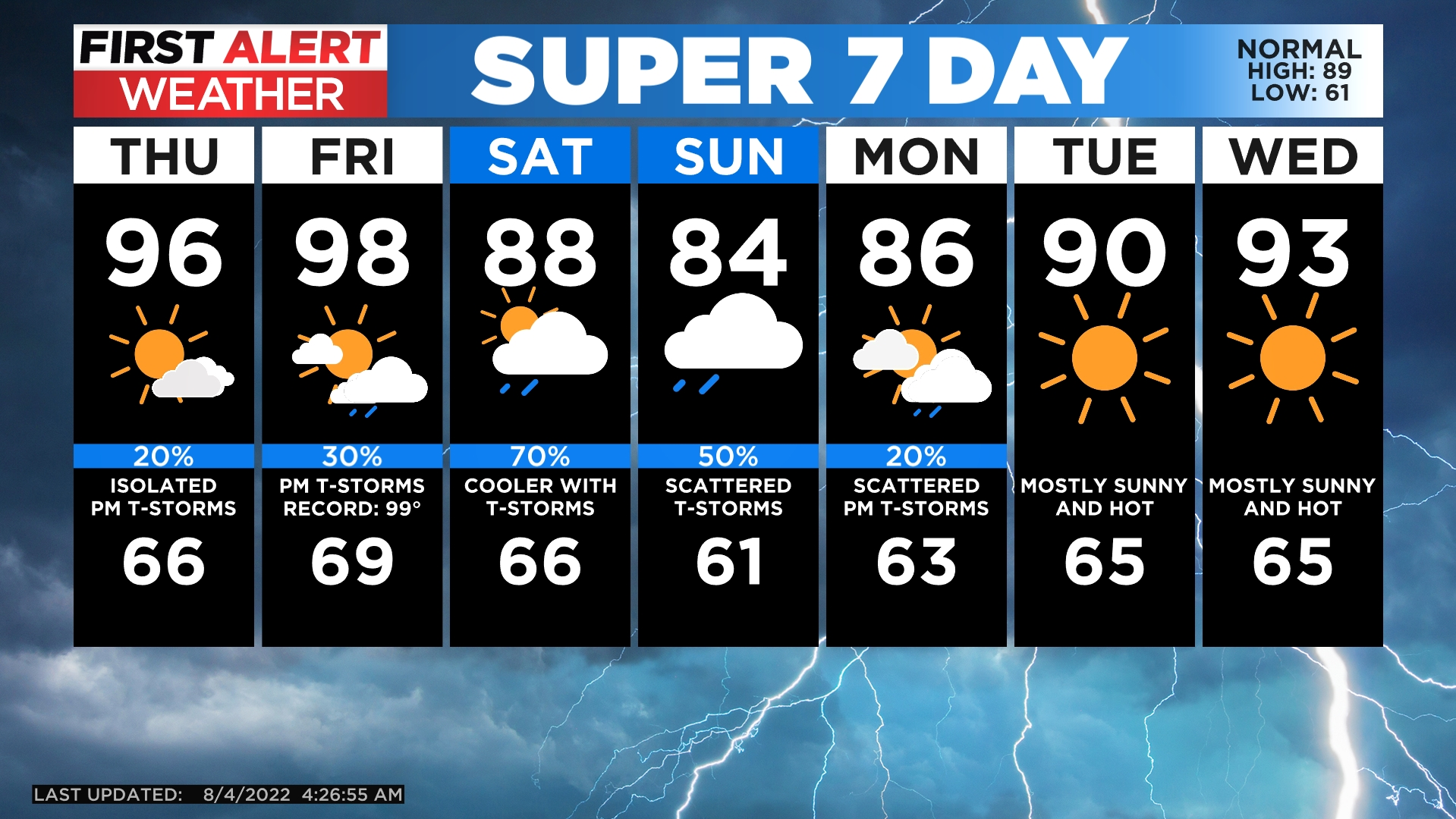 5day Watching For T storms