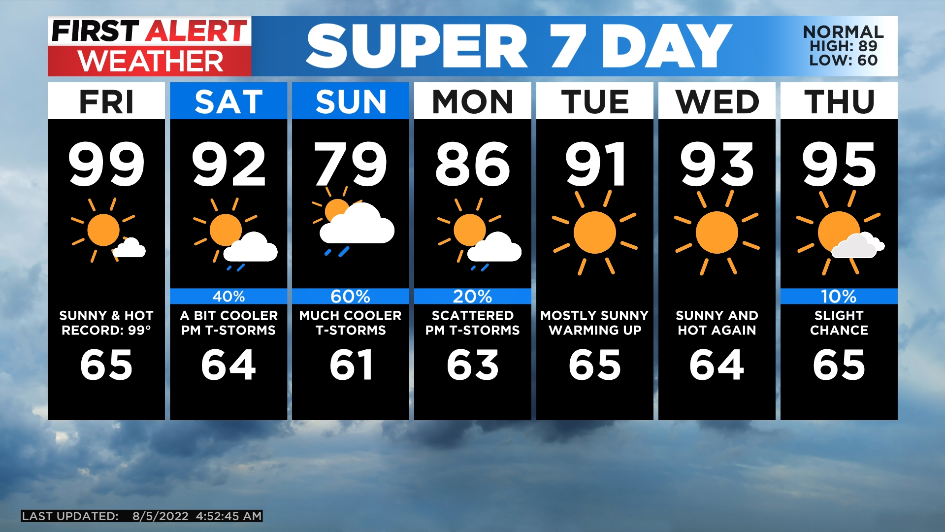 5day Wind Whipping Up Before Weekend Cool Down
