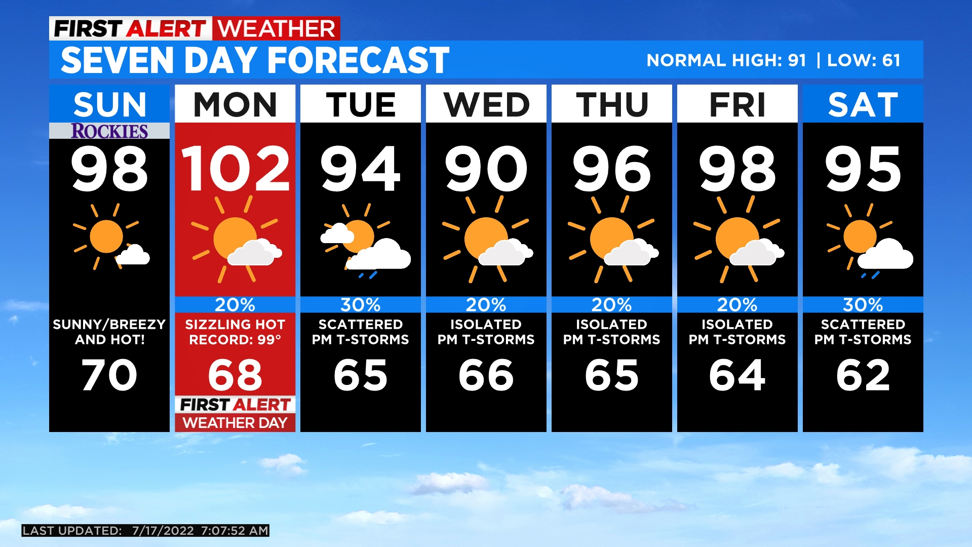 5day A Mix Of Warmth And Gusty Late Day Storms