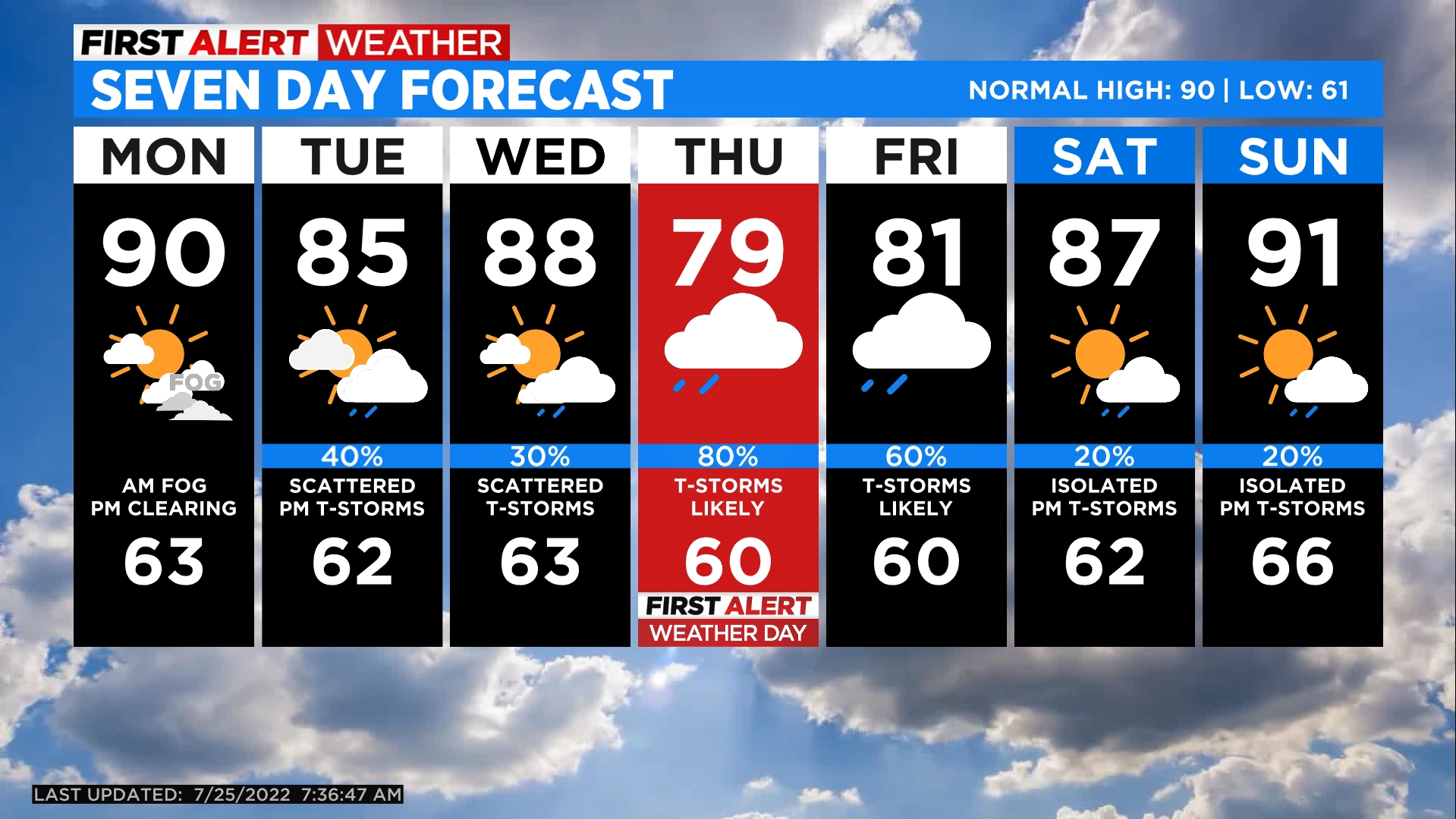 5day Cool Down Is Short Lived, Warmer Temps Return Soon