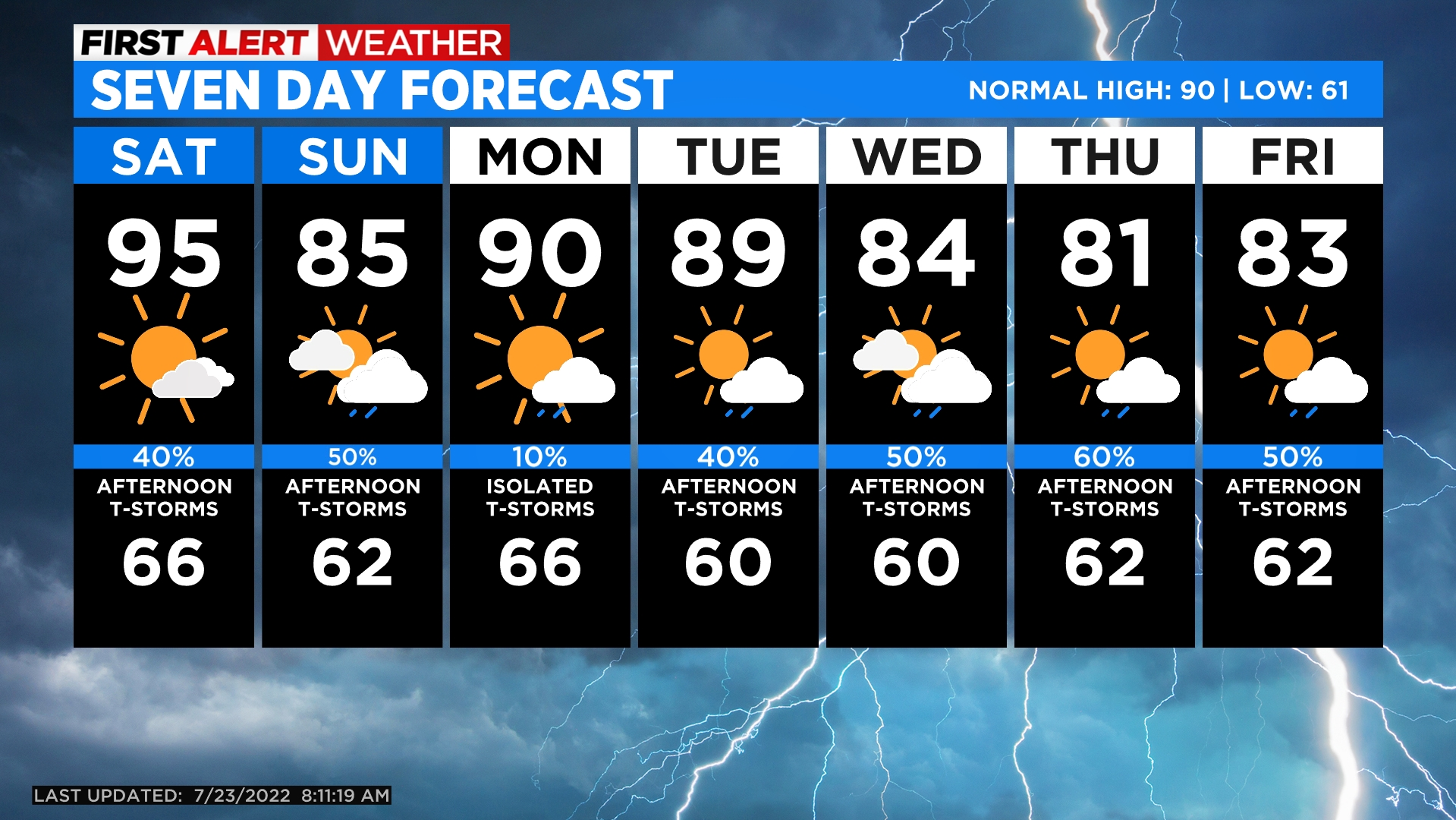 5day Fair, Warmer and Dry Into the Beginning of the Weekend