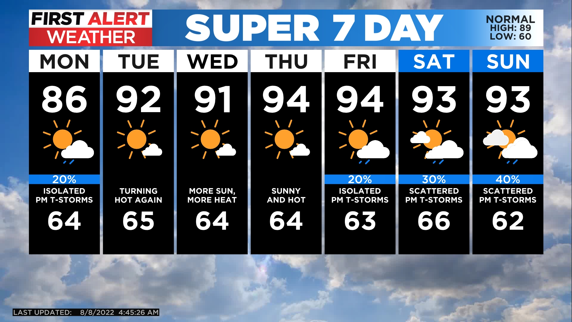 5day Warm And Windy Monday Coming