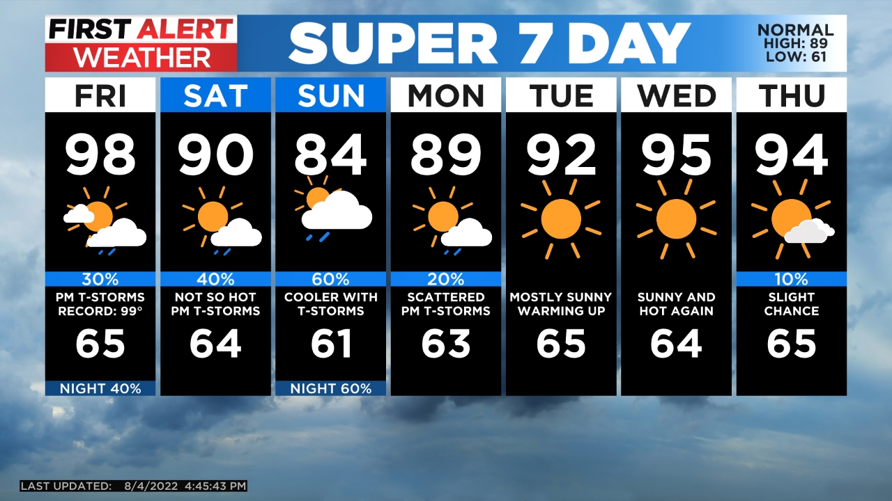 5day Add Clouds on Tuesday, But the Hot, Dry Weather Continues