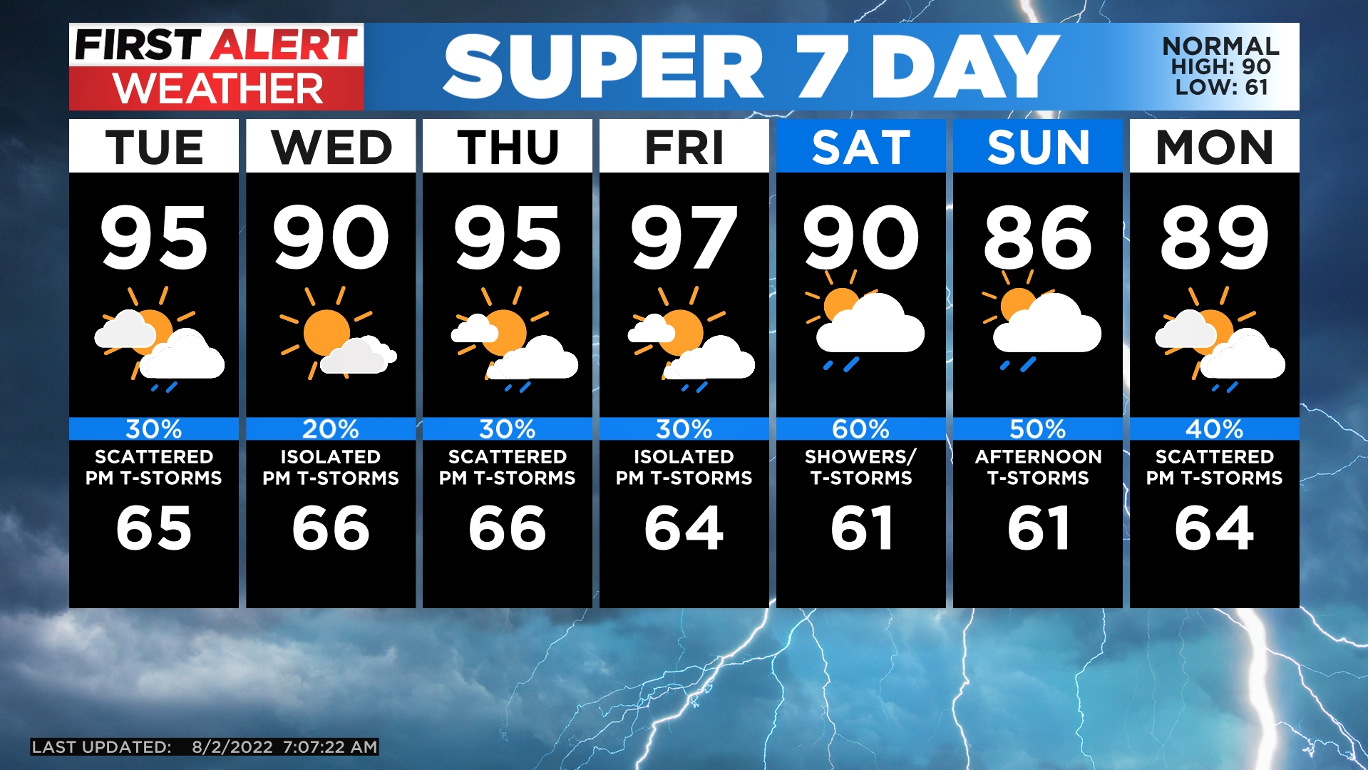 5day A Cold Front Will Drop High Temperatures; Winds Decrease