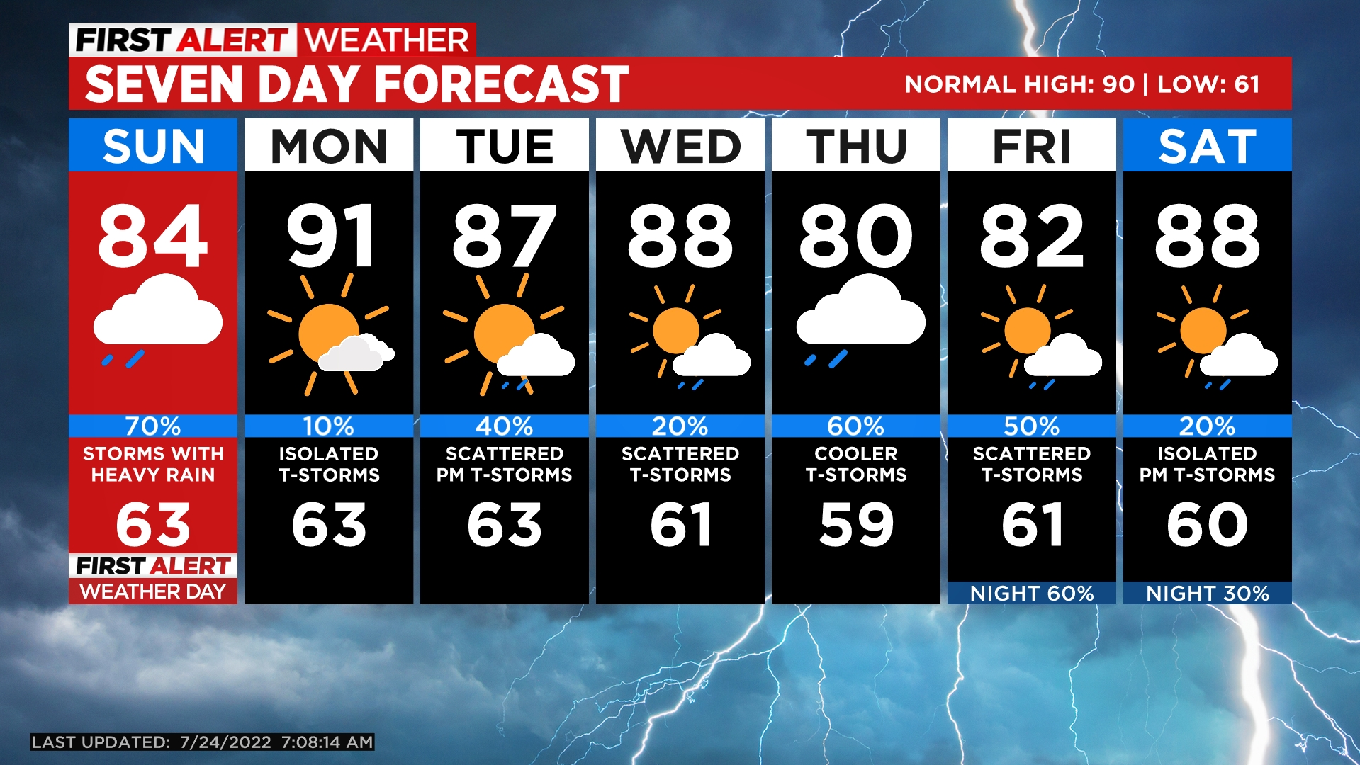5day Few Cool Days Ahead Before Warming Trend