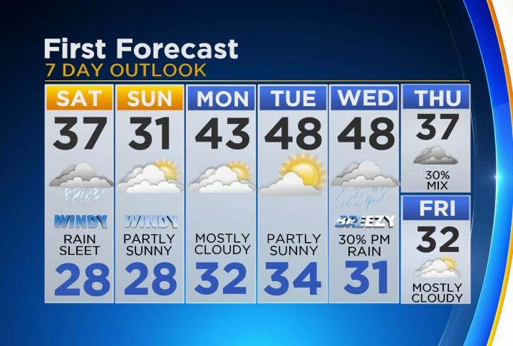 detroit7day First Forecast Weather Launches On CW50
